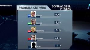 Doria e Skaf empatam em corrida pelo governo de São Paulo, diz pesquisa