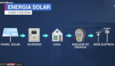 Projeto quer cobrar taxas dos geradores domésticos de energia solar