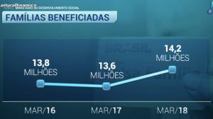 Valor do Bolsa Família tem reajuste de 5,67% e vale a partir deste mês
