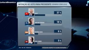 Ibope mostra ex-presidente Lula liderando corrida ao Palácio do Planalto