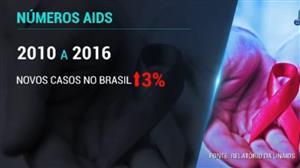 Na contramão do mundo, casos de Aids aumentam no Brasil