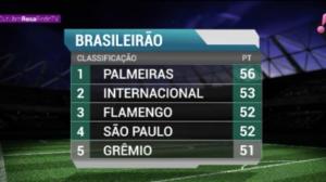 Palmeiras abre três pontos de vantagem na liderança do Brasileirão