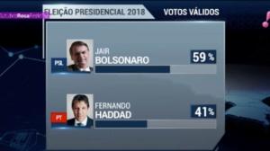 Nova pesquisa BTG Pactual: Bolsonaro tem 59% dos votos válidos