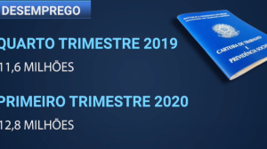 Desemprego aumenta no primeiro trimestre de 2020 no Brasil, diz IBGE