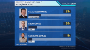 Russomanno, Covas, Boulos e França lideram corrida por prefeitura de SP