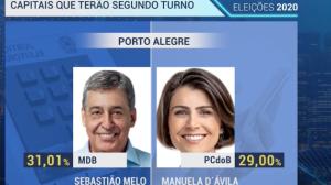 Veja o perfil dos candidatos que disputam segundo turno em algumas capitais