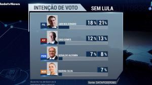 Sem Lula, Bolsonaro lidera pesquisa a três meses das eleições