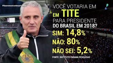 Tite seria eleito presidente do país por 14% dos brasileiros